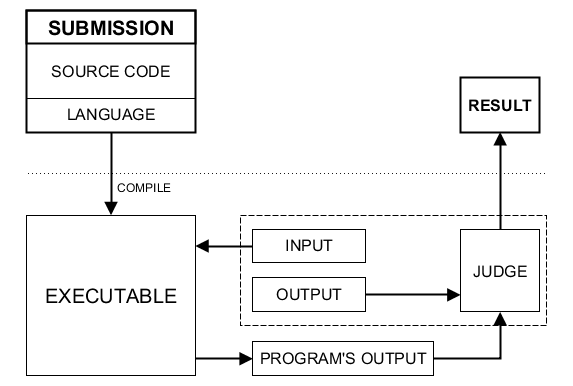 Simplified submission processing diagram